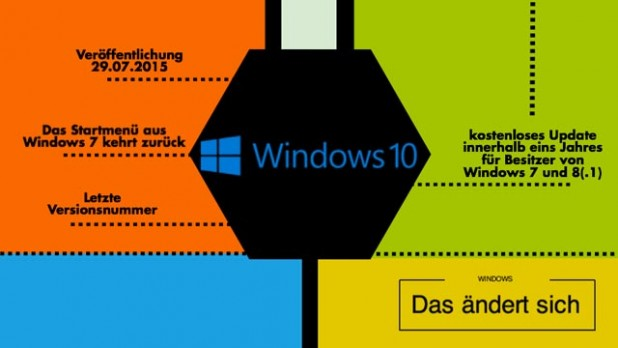 Windows 10 kurz vor dem Launch